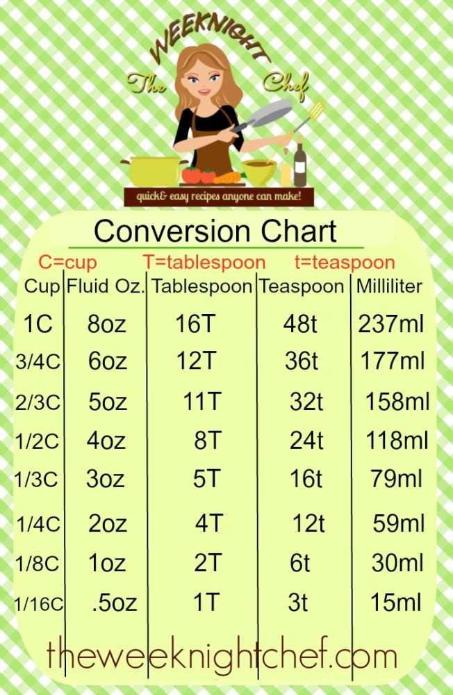 Conversion Charts Archives Thrifty Recipes