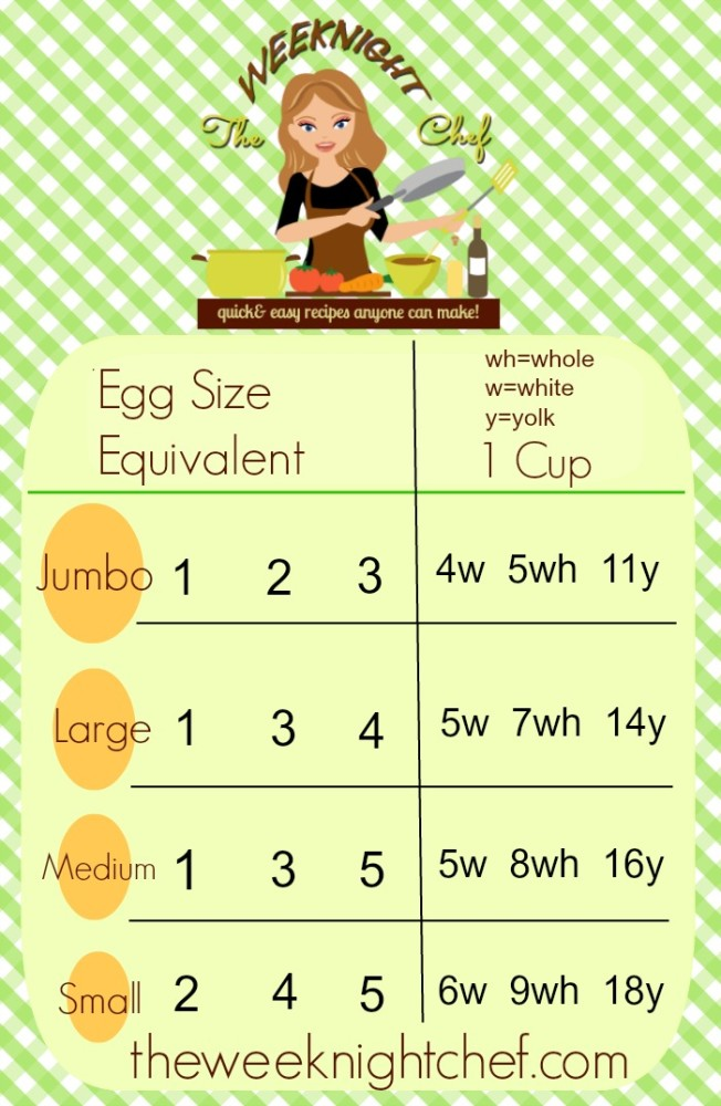 Egg Size Equivalents