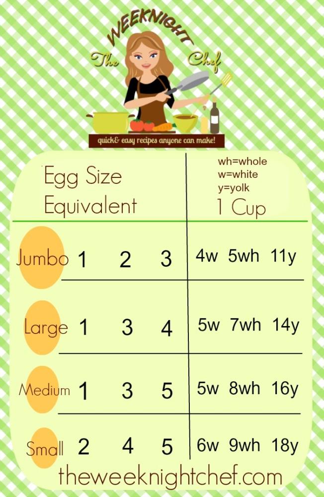 Egg Size Equivalents